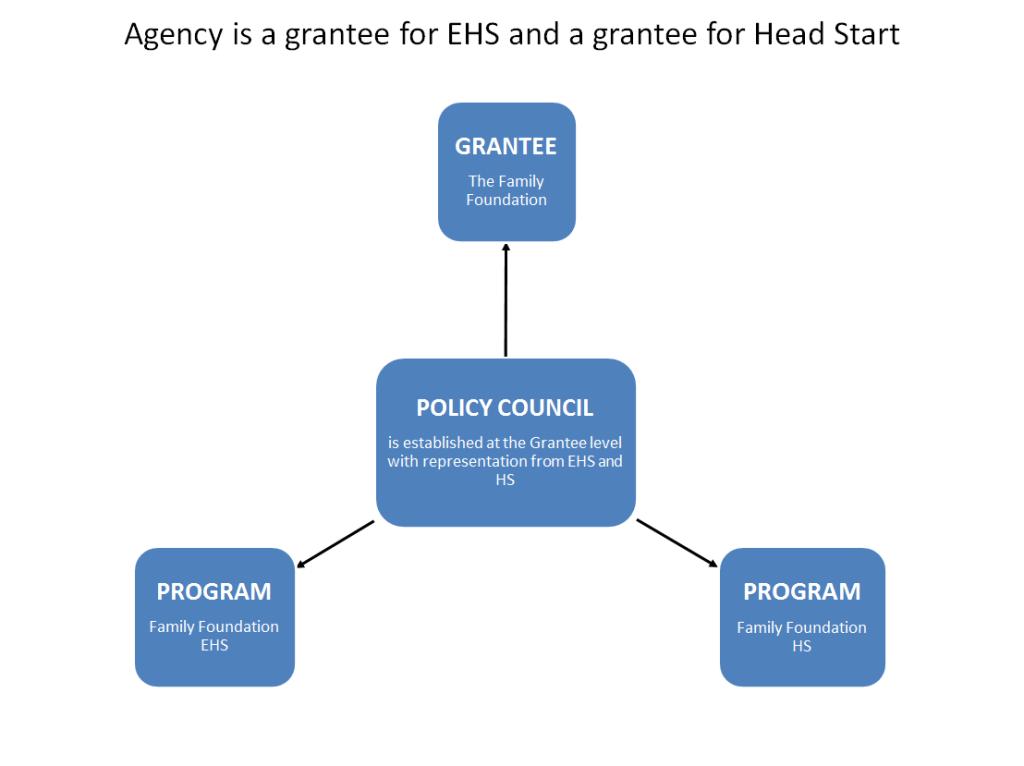 Early Head Start Program Governance Structure (Organizational Charts)