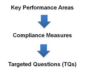 LGMS Key Performance Areas